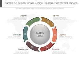 Original Sample Of Supply Chain Design Diagram Powerpoint Images