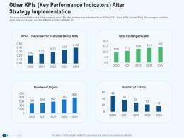 Other Kpis Key Performance Indicators After Strategy Implementation Revenue Ppt Tips