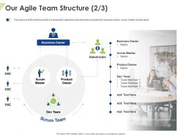 Our Agile Team Structure Business Ppt Powerpoint Presentation Styles Professional