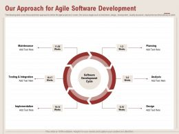 Our Approach For Agile Software Development Design Ppt Powerpoint Presentation Slide