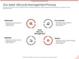 Our Asset Lifecycle Management Process Deploy M2123 Ppt Powerpoint Presentation Styles Slide Download