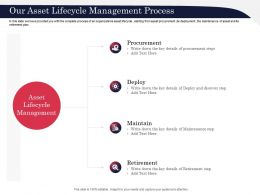 Our Asset Lifecycle Management Process Discover Ppt Powerpoint Presentation Infographics