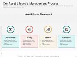 Our Asset Lifecycle Management Process Maintain M2105 Ppt Powerpoint Presentation Model Icon