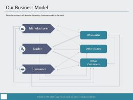 Our Business Model Trader M977 Ppt Powerpoint Presentation Outline Aids