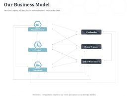Our Business Model Trader Working Ppt Powerpoint Presentation Example Introduction