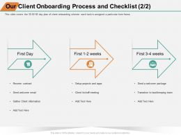 Our Client Onboarding Process And Checklist Kickoff Ppt Powerpoint Presentation Portfolio Slide