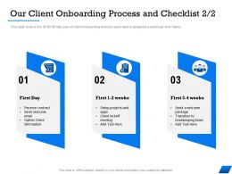 Our Client Onboarding Process And Checklist M1680 Ppt Powerpoint Presentation Infographics Guidelines