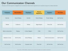 Our Communication Channels Periodic Meetings Ppt Powerpoint Presentation Gallery Mockup