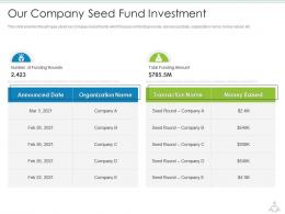 Our Company Seed Fund Investment Education Services Investor Funding Elevator