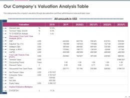 Our Companys Valuation Analysis Table Pitch Deck Raise Grant Funds Public Corporations Ppt Ideas