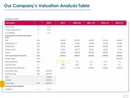 Our Companys Valuation Analysis Table Ppt Powerpoint Presentation Gallery Graphics Example