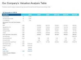 Our Companys Valuation Analysis Table Raise Debt Capital Commercial Finance Companies Ppt Grid