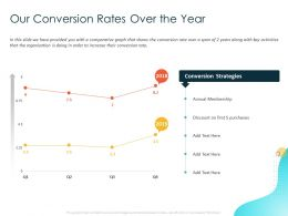 Our Conversion Rates Over The Year Purchases Ppt Powerpoint Presentation Outline Slide Download