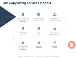 Our Copywriting Services Process Ppt Powerpoint Presentation Pictures