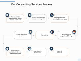 Our Copywriting Services Process Ppt Powerpoint Presentation Summary Ideas