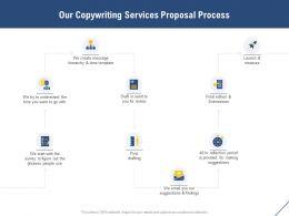 Our Copywriting Services Proposal Process Ppt Powerpoint Presentation Slides