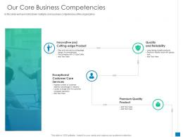 Our Core Business Competencies New Business Development And Marketing Strategy Ppt Inspiration Objects
