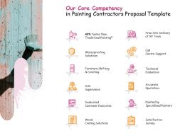 Our Core Competency In Painting Contractors Proposal Template Ppt Powerpoint Presentation Gallery Show