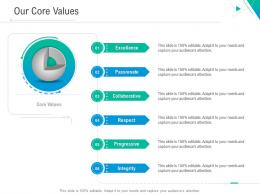 Our Core Values Business Outline Ppt Structure