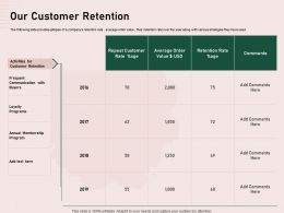 Our Customer Retention Annual Membership Ppt Powerpoint Presentation Show