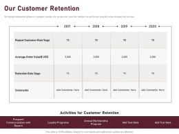 Our Customer Retention Ppt Powerpoint Presentation Professional Visuals