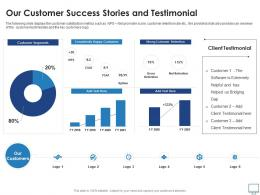 Our Customer Success Stories And Testimonial Recruitment Industry Investor Funding Elevator Ppt Rules