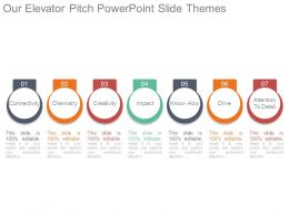 Our Elevator Pitch Powerpoint Slide Themes