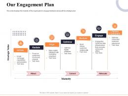Our Engagement Plan Marketing And Business Development Action Plan Ppt Summary