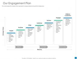 Our Engagement Plan New Business Development And Marketing Strategy Ppt Slides Ideas
