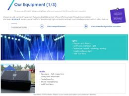 Our Equipment Competitiveness Ppt Powerpoint Presentation File