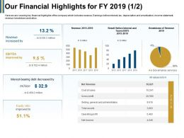 Our Financial Highlights For FY 2019 Bearing Ppt Powerpoint Presentation Layouts Visuals