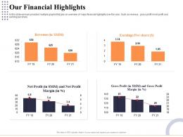 Our Financial Highlights Marketing And Business Development Action Plan Ppt Portrait