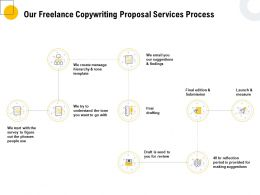 Our Freelance Copywriting Proposal Services Process Ppt Powerpoint Grid