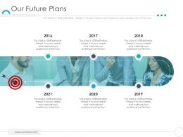 Our Future Plans Company Ethics Ppt Microsoft