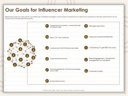 Our Goals For Influencer Marketing Ppt Powerpoint Presentation Summary Slideshow