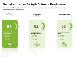 Our Infrastructure For Agile Software Development Managed Ppt Powerpoint Presentation Tips