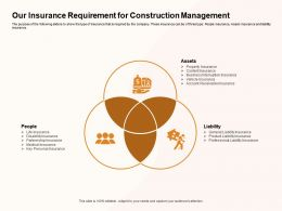 Our Insurance Requirement For Construction Management Interruption Ppt Powerpoint Presentation Deck