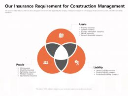 Our Insurance Requirement For Construction Management Liability Ppt Powerpoint Presentation Gallery Maker