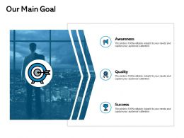 Our Main Goal Awareness Quality F224 Ppt Powerpoint Presentation Professional Icons