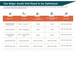 Our Major Assets That Need To Be Optimized Drilling Ppt Powerpoint Good