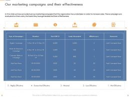 Our Marketing Campaigns And Their Effectiveness Digital Campaign Ppt Example 2015