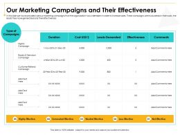 Our Marketing Campaigns And Their Effectiveness Digital Ppt Powerpoint Presentation Layouts