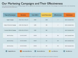 Our Marketing Campaigns And Their Effectiveness Radio Ppt Powerpoint Presentation File Examples