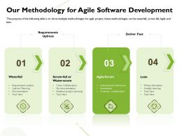 Our Methodology For Agile Software Development Waterfall Ppt Powerpoint Presentation Rules