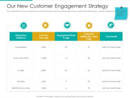 Our New Customer Engagement Strategy Interaction Platforms Ppt Icon Picture