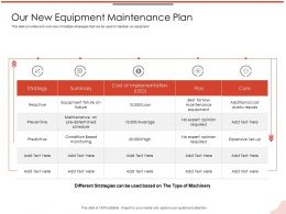 Our New Equipment Maintenance Plan Reactive M2124 Ppt Powerpoint Presentation File Formats