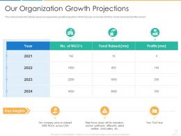 Our Organization Growth Projections Donors Fundraising Pitch Ppt Icons