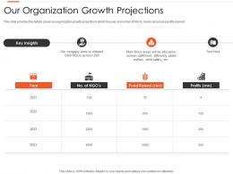 Our Organization Growth Projections Nonprofits Pitching Donors Ppt Themes