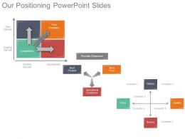 Our Positioning Powerpoint Slides