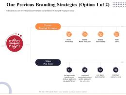 Our Previous Branding Strategies Sponsorship Ppt Introduction